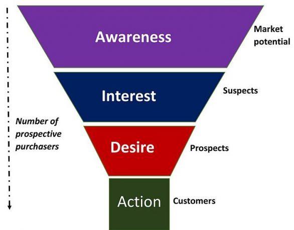 Facebook remarketing illustration of sales funnel