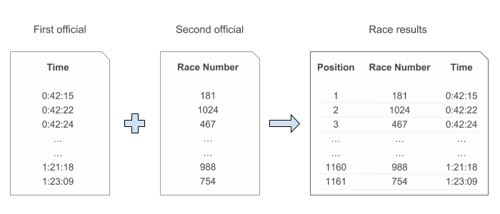 how to manually time a race